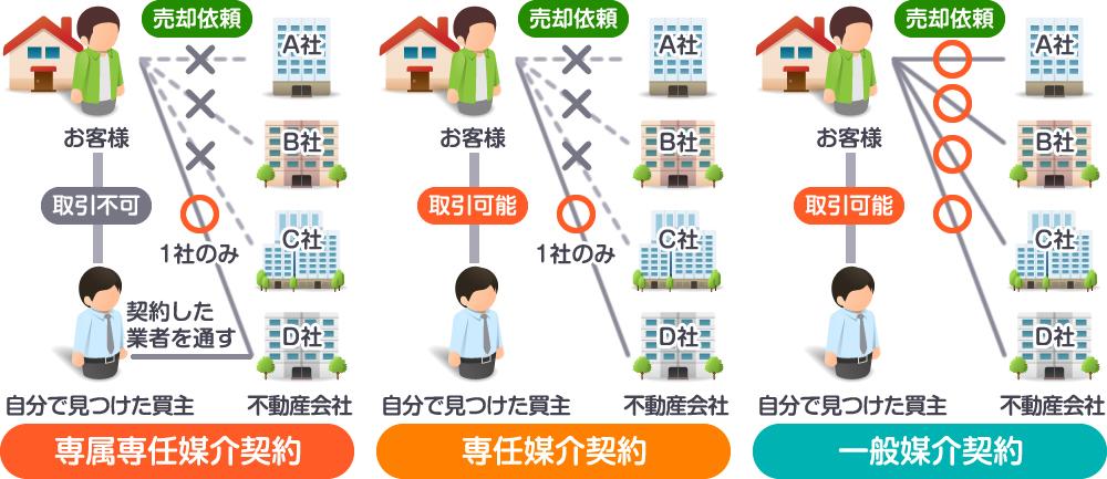 マンション売却の3つの媒介契約の特徴を解説した図